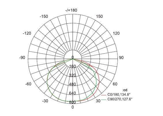 Curva Distribución lumínica