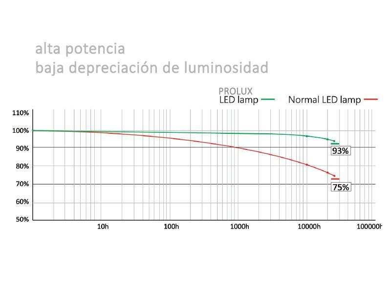 Depreciación luminosidad