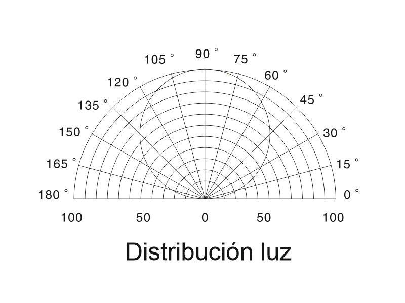distribución de luz