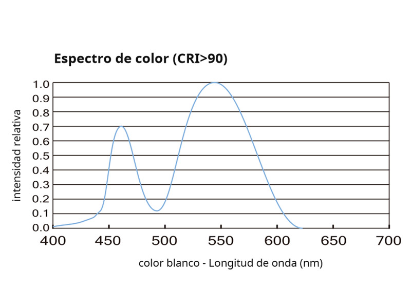 Espectro de color