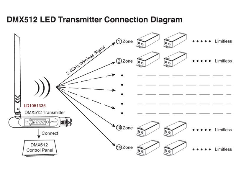 Instalación con DMX512 transmisor