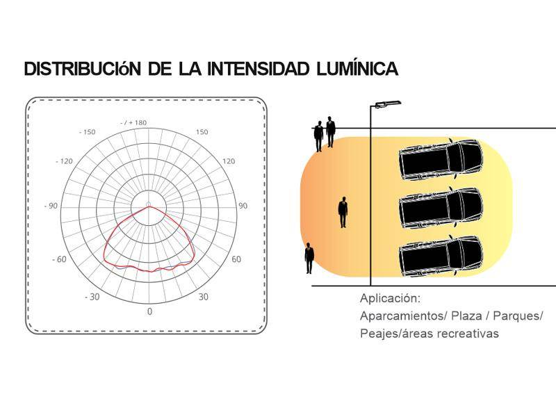 Luminance Distribution