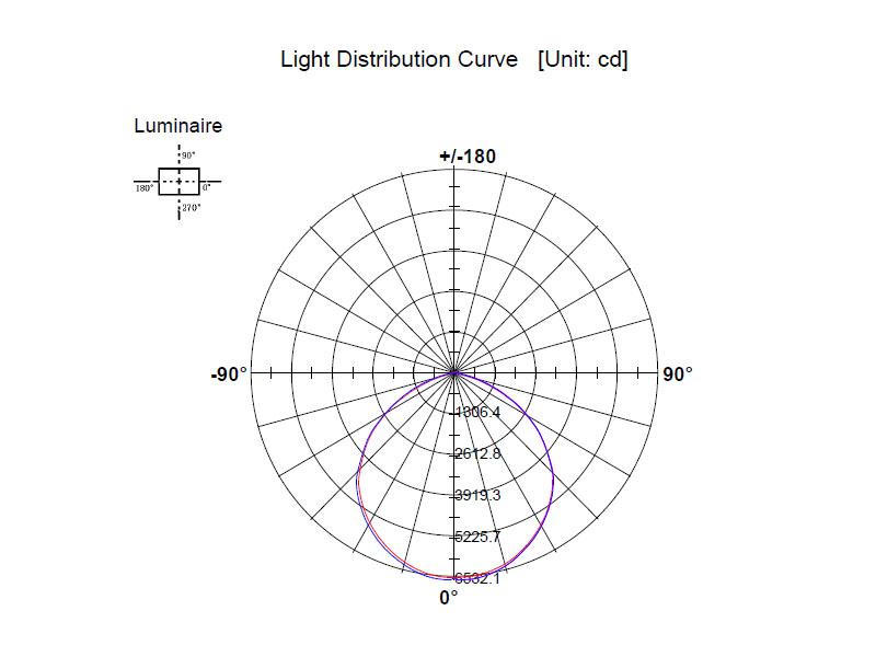 Curva de Distribución