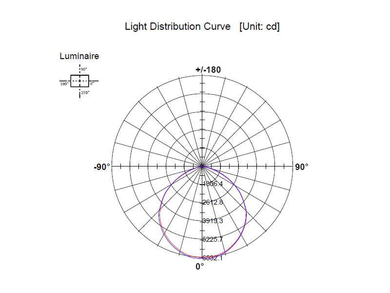 Distribución lumínica